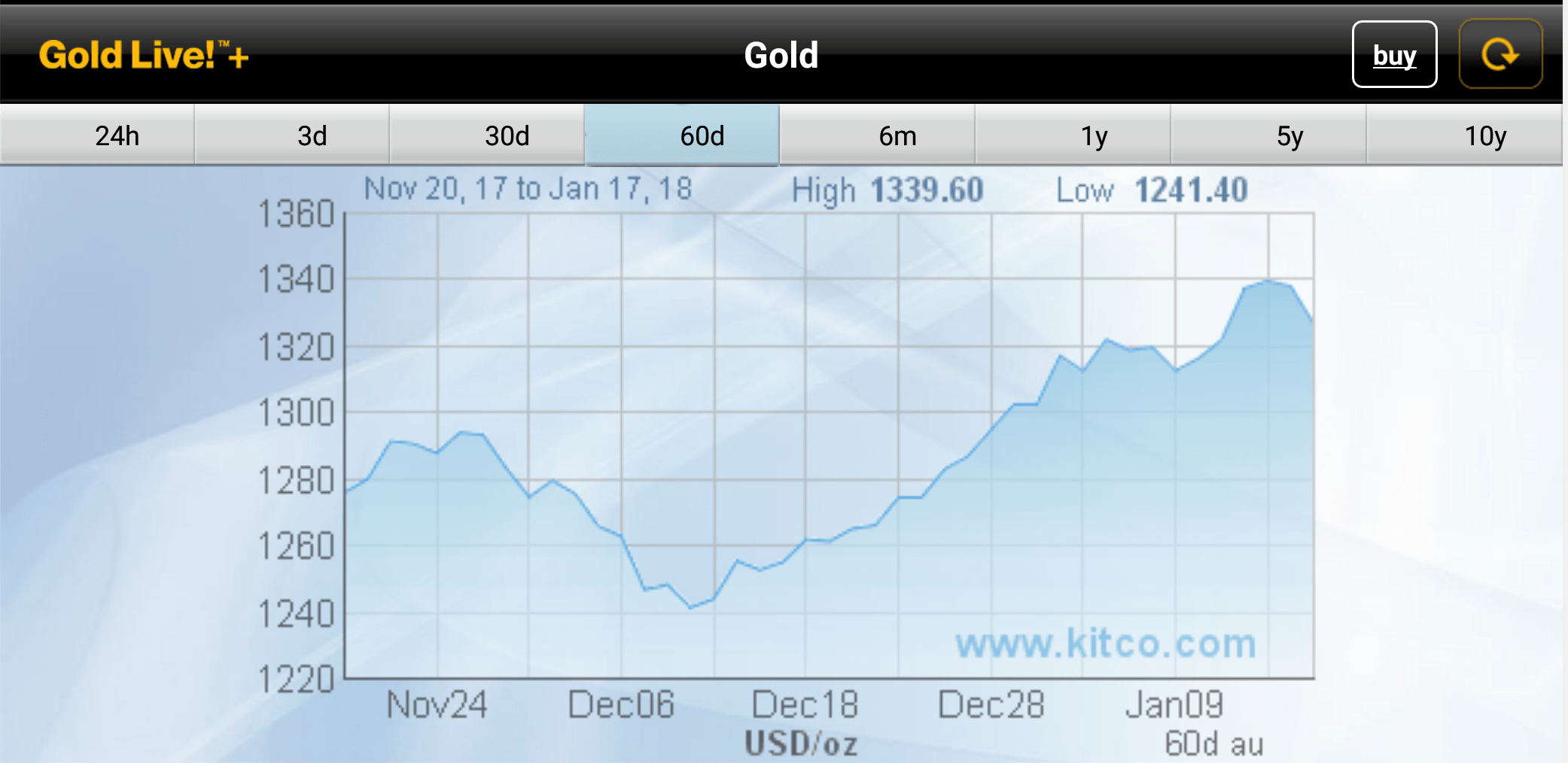 sell your gold